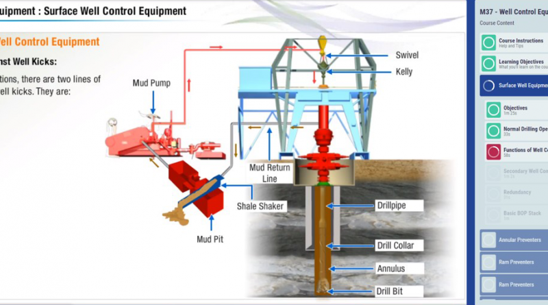 A screenshot of eDrillSIM, Drilling Systems' eLearning system for drilling, well control and well engineering